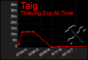 Total Graph of Taig