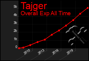 Total Graph of Tajger