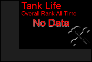 Total Graph of Tank Life