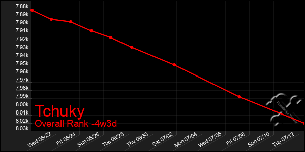 Last 31 Days Graph of Tchuky