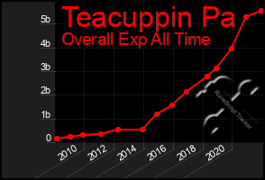 Total Graph of Teacuppin Pa