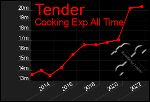 Total Graph of Tender