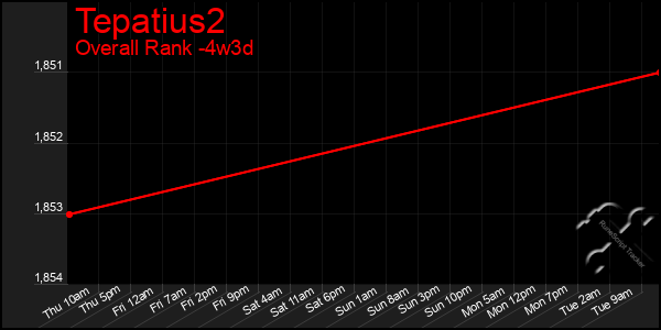 Last 31 Days Graph of Tepatius2