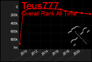 Total Graph of Teus777