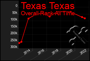 Total Graph of Texas Texas