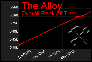 Total Graph of The Alloy