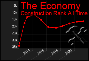 Total Graph of The Economy