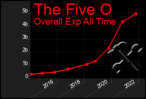 Total Graph of The Five O