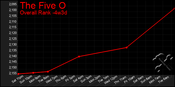 Last 31 Days Graph of The Five O