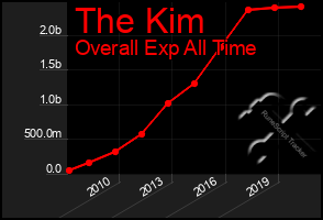 Total Graph of The Kim