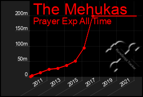 Total Graph of The Mehukas