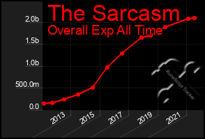 Total Graph of The Sarcasm