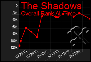Total Graph of The Shadows