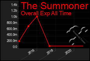 Total Graph of The Summoner