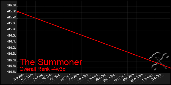 Last 31 Days Graph of The Summoner