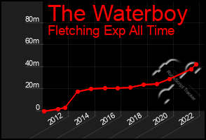 Total Graph of The Waterboy