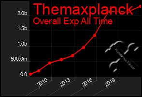 Total Graph of Themaxplanck