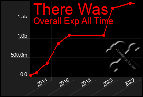 Total Graph of There Was