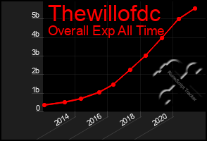Total Graph of Thewillofdc