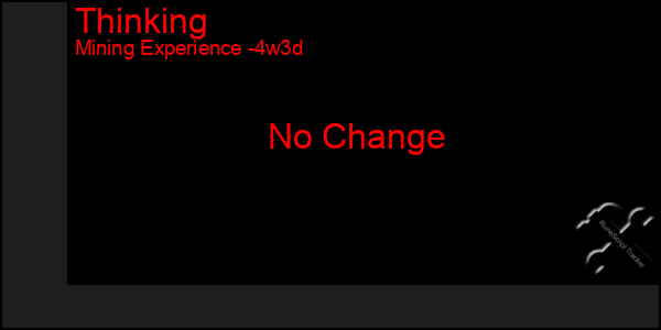 Last 31 Days Graph of Thinking