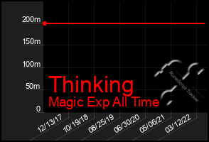 Total Graph of Thinking