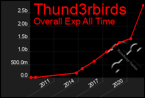 Total Graph of Thund3rbirds