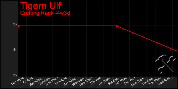 Last 31 Days Graph of Tigern Ulf