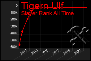 Total Graph of Tigern Ulf