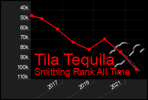 Total Graph of Tila Tequila