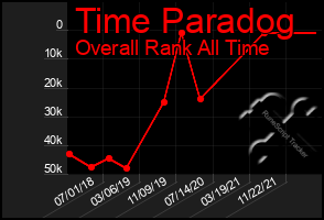 Total Graph of Time Paradog