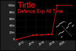 Total Graph of Tirtle
