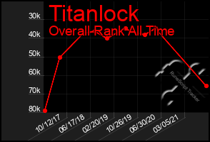 Total Graph of Titanlock