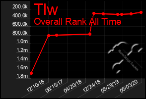 Total Graph of Tlw