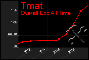 Total Graph of Tmat