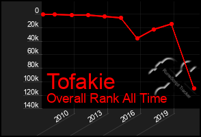 Total Graph of Tofakie