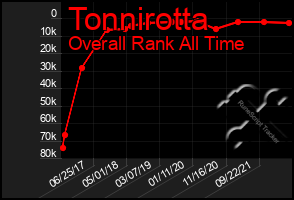 Total Graph of Tonnirotta