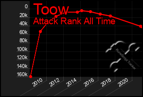 Total Graph of Toow