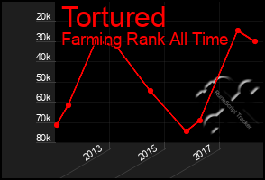 Total Graph of Tortured