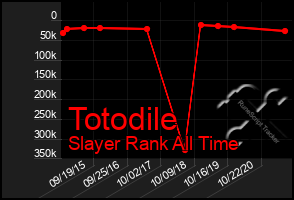 Total Graph of Totodile