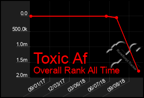 Total Graph of Toxic Af