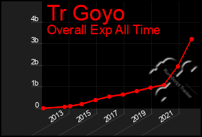 Total Graph of Tr Goyo
