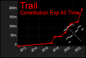 Total Graph of Trail