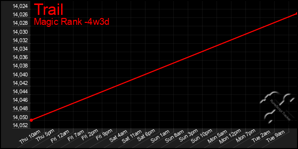 Last 31 Days Graph of Trail
