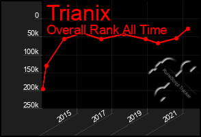 Total Graph of Trianix