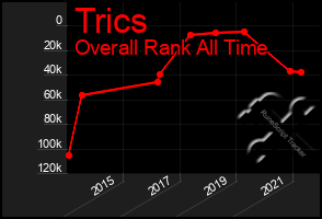 Total Graph of Trics