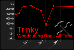 Total Graph of Trinky