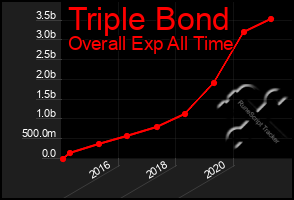 Total Graph of Triple Bond