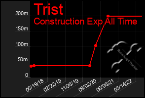 Total Graph of Trist
