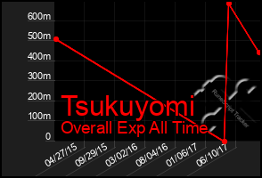 Total Graph of Tsukuyomi
