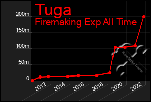 Total Graph of Tuga